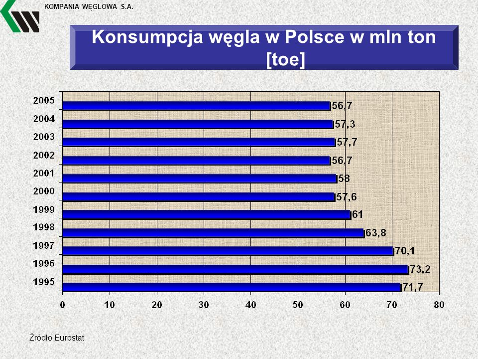 KOMPANIA WĘGLOWA S.A. Źródło Eurostat Konsumpcja węgla w Polsce w mln ton [toe]
