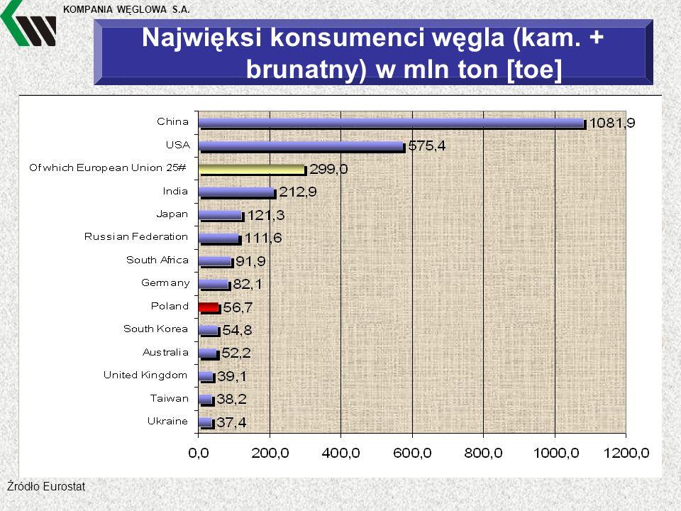 KOMPANIA WĘGLOWA S.A. Najwięksi konsumenci węgla (kam. + brunatny) w mln ton [toe] Źródło Eurostat