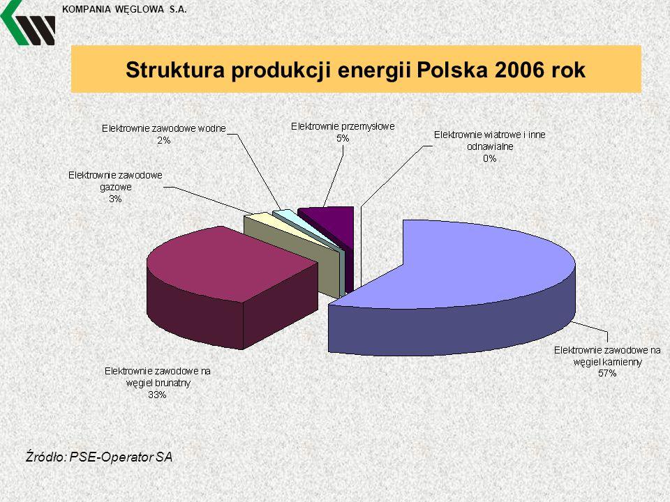 KOMPANIA WĘGLOWA S.A. Struktura produkcji energii Polska 2006 rok Źródło: PSE-Operator SA
