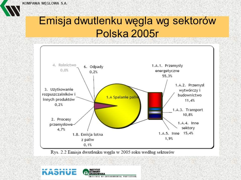 KOMPANIA WĘGLOWA S.A. Emisja dwutlenku węgla wg sektorów Polska 2005r
