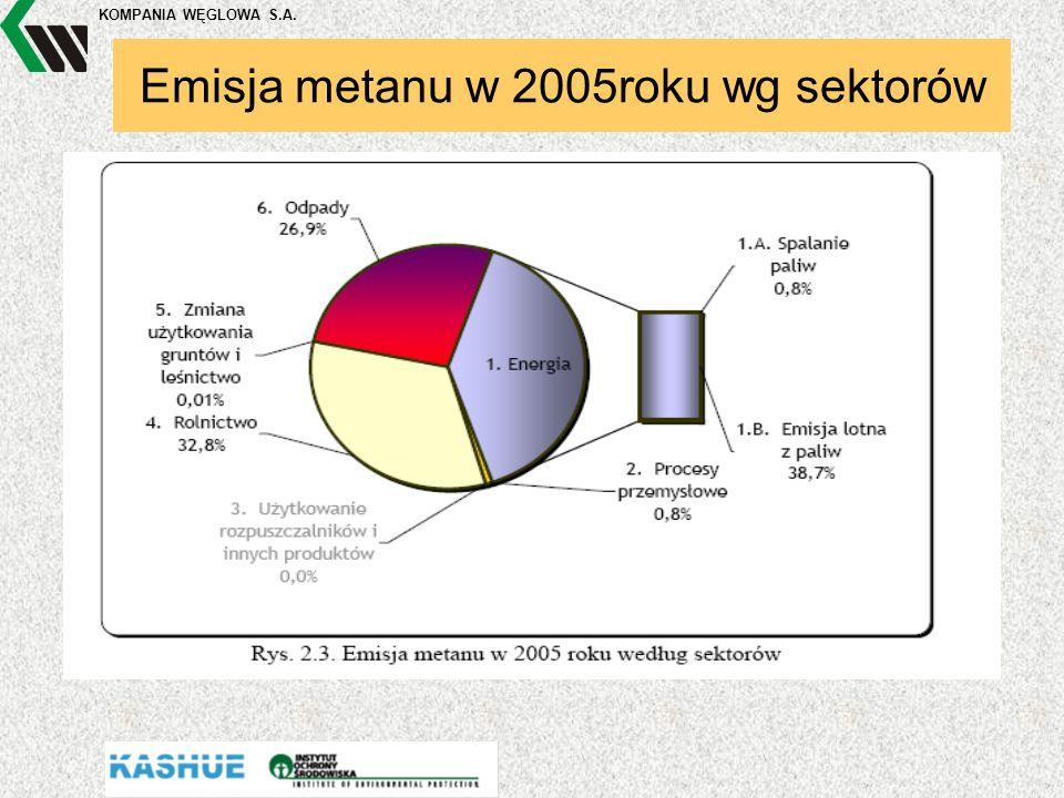 KOMPANIA WĘGLOWA S.A. Emisja metanu w 2005roku wg sektorów