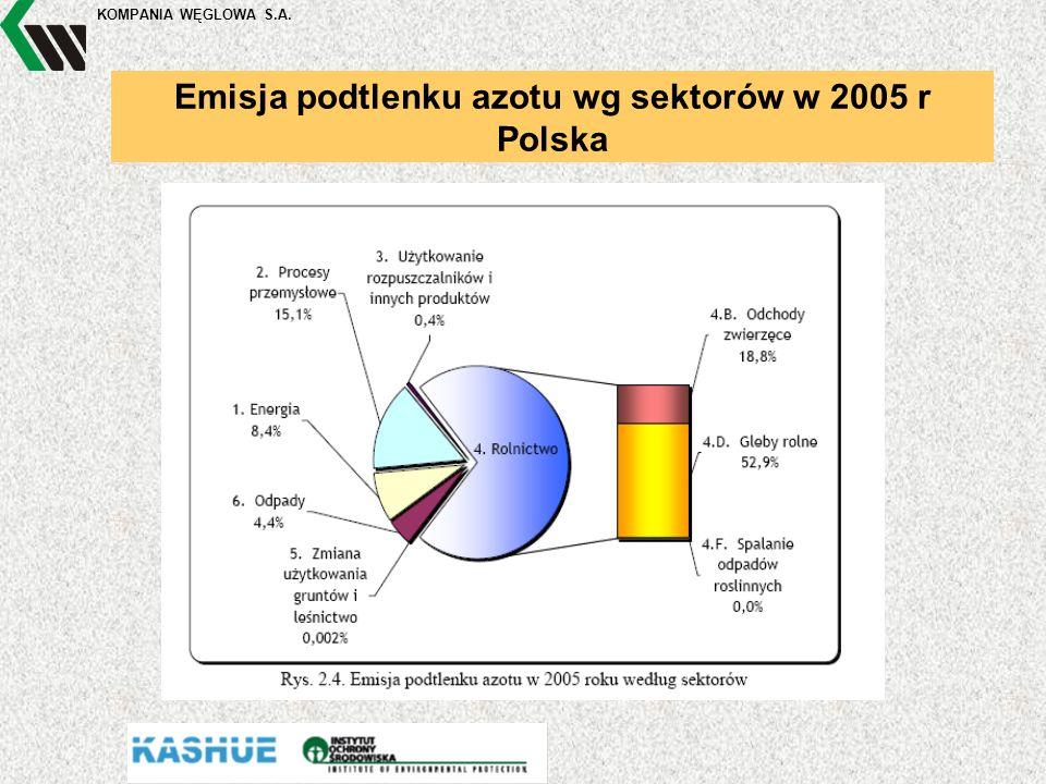 KOMPANIA WĘGLOWA S.A. Emisja podtlenku azotu wg sektorów w 2005 r Polska