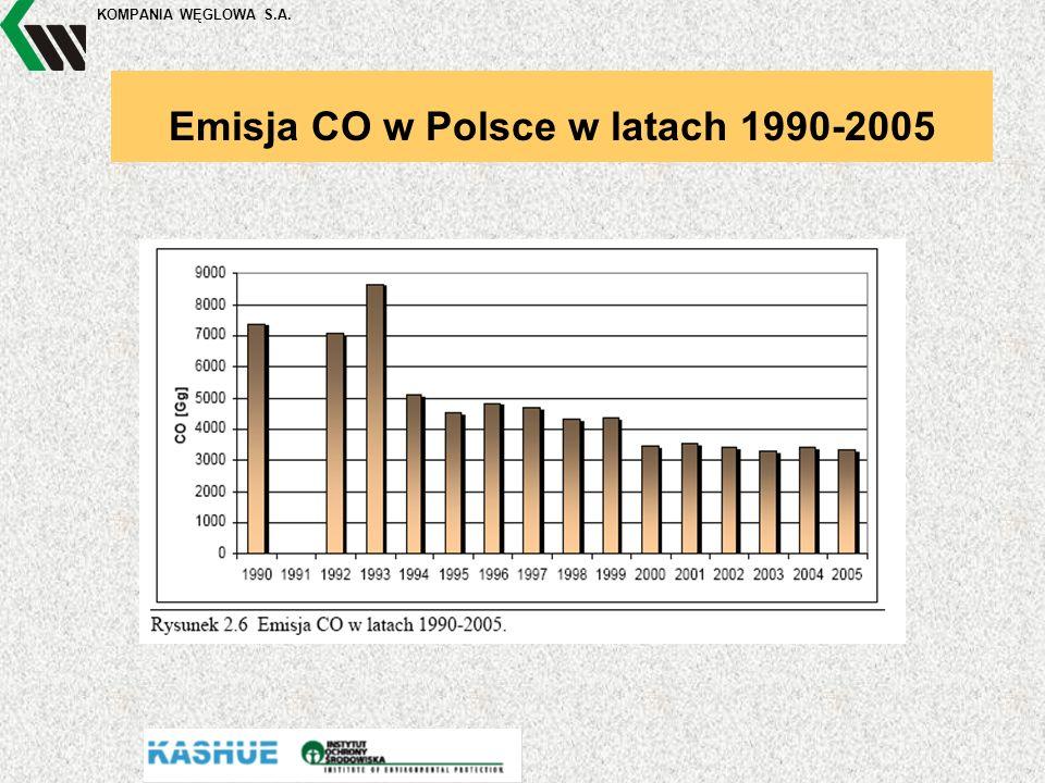 KOMPANIA WĘGLOWA S.A. Emisja CO w Polsce w latach 1990-2005
