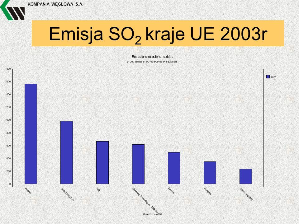 KOMPANIA WĘGLOWA S.A. Emisja SO 2 kraje UE 2003r