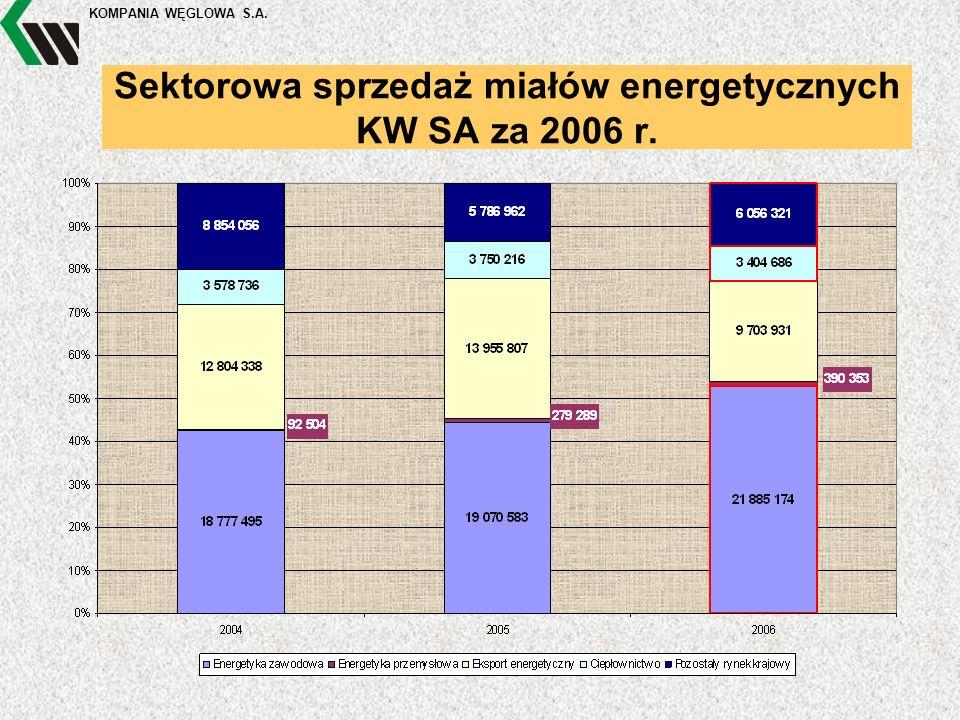 KOMPANIA WĘGLOWA S.A. Sektorowa sprzedaż miałów energetycznych KW SA za 2006 r.
