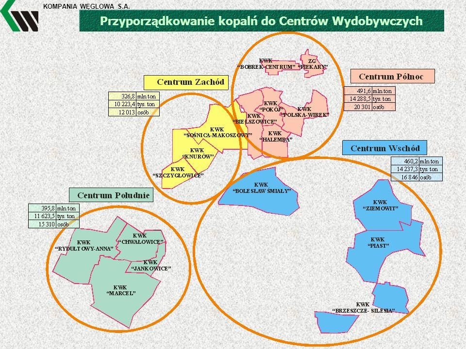 KOMPANIA WĘGLOWA S.A. Przyporządkowanie kopalń do Centrów Wydobywczych
