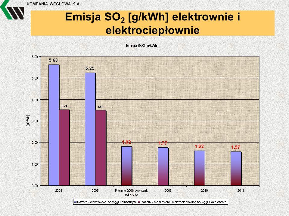 KOMPANIA WĘGLOWA S.A. Emisja SO 2 [g/kWh] elektrownie i elektrociepłownie