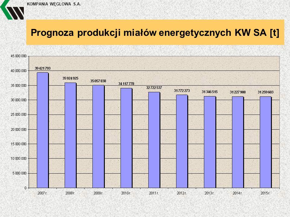 KOMPANIA WĘGLOWA S.A. Prognoza produkcji miałów energetycznych KW SA [t]