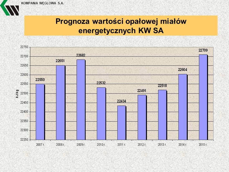 KOMPANIA WĘGLOWA S.A. Prognoza wartości opałowej miałów energetycznych KW SA