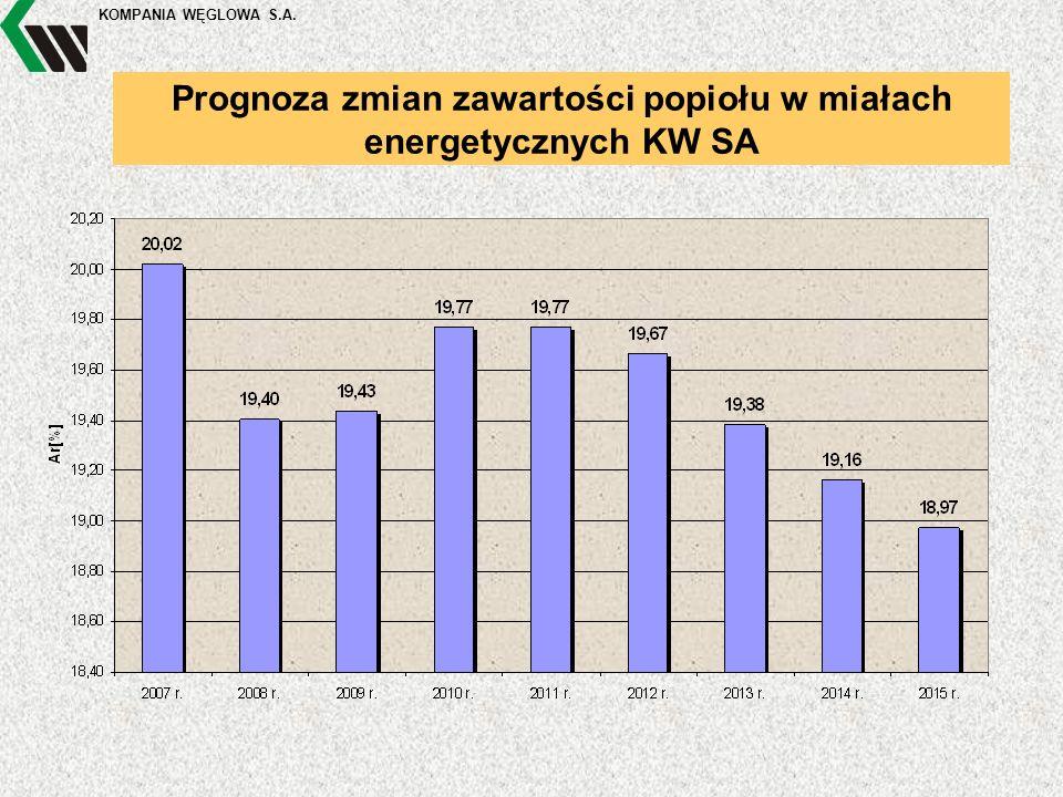 KOMPANIA WĘGLOWA S.A. Prognoza zmian zawartości popiołu w miałach energetycznych KW SA