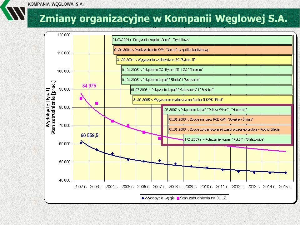 KOMPANIA WĘGLOWA S.A. Zmiany organizacyjne w Kompanii Węglowej S.A.