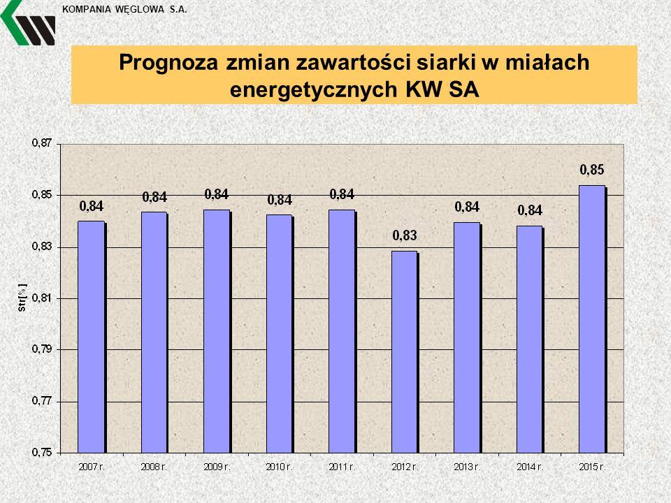 KOMPANIA WĘGLOWA S.A. Prognoza zmian zawartości siarki w miałach energetycznych KW SA