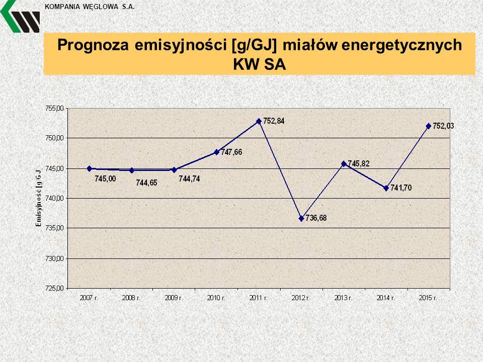 KOMPANIA WĘGLOWA S.A. Prognoza emisyjności [g/GJ] miałów energetycznych KW SA