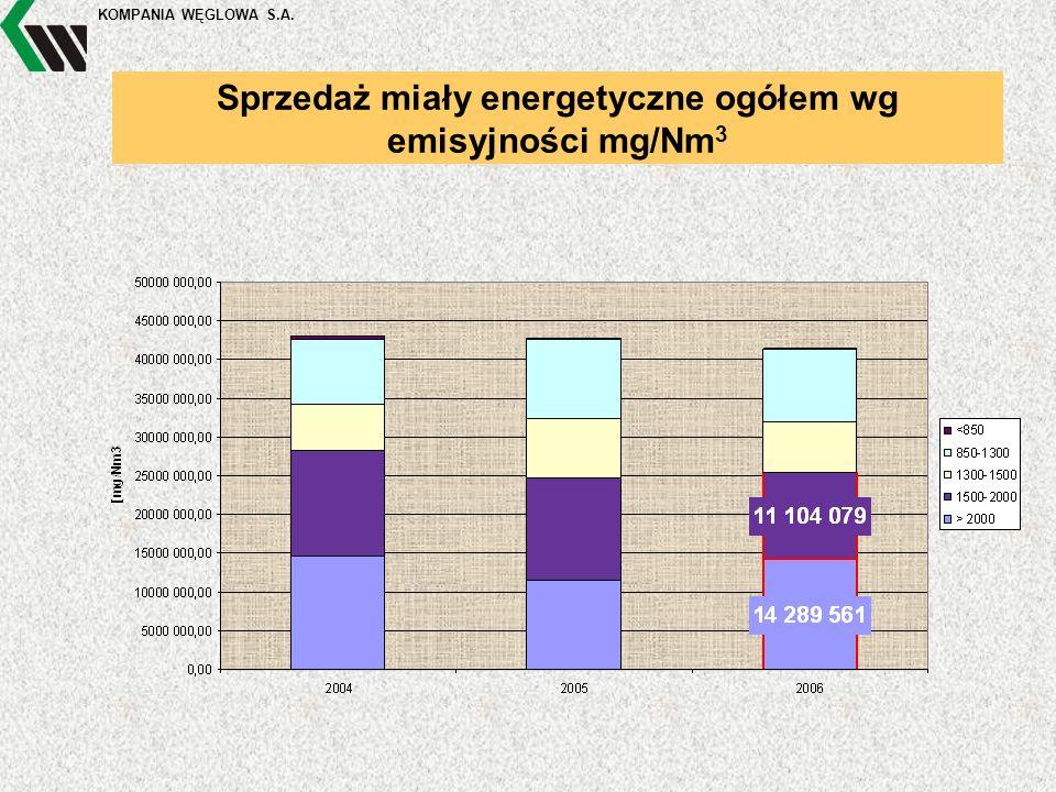 KOMPANIA WĘGLOWA S.A. Sprzedaż miały energetyczne ogółem wg emisyjności mg/Nm 3