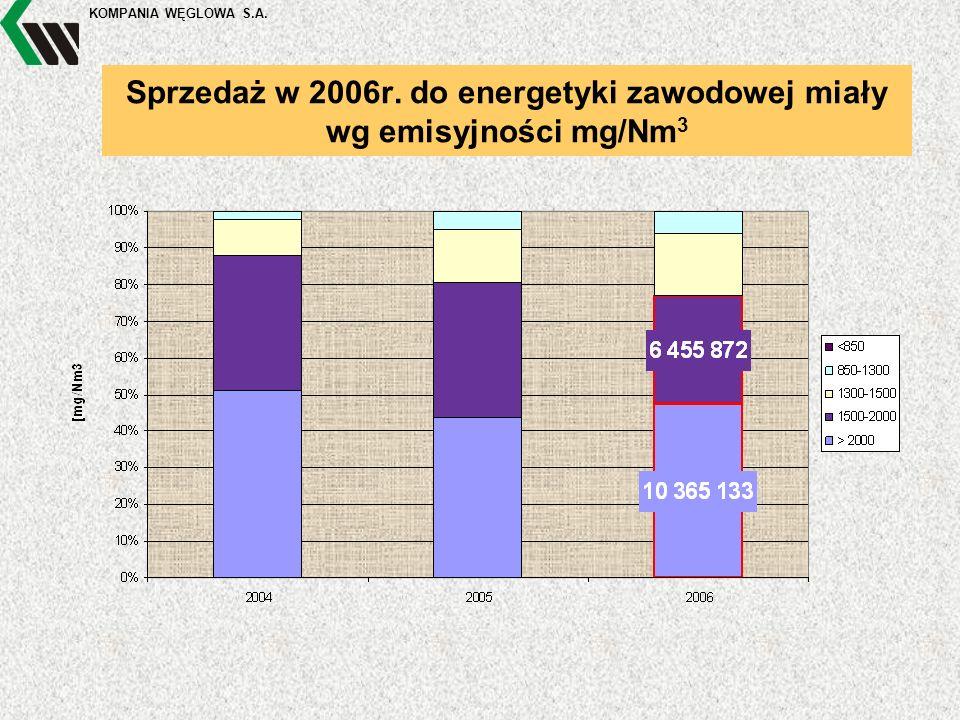 KOMPANIA WĘGLOWA S.A. Sprzedaż w 2006r. do energetyki zawodowej miały wg emisyjności mg/Nm 3