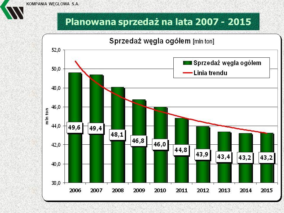 KOMPANIA WĘGLOWA S.A. Planowana sprzedaż na lata 2007 - 2015