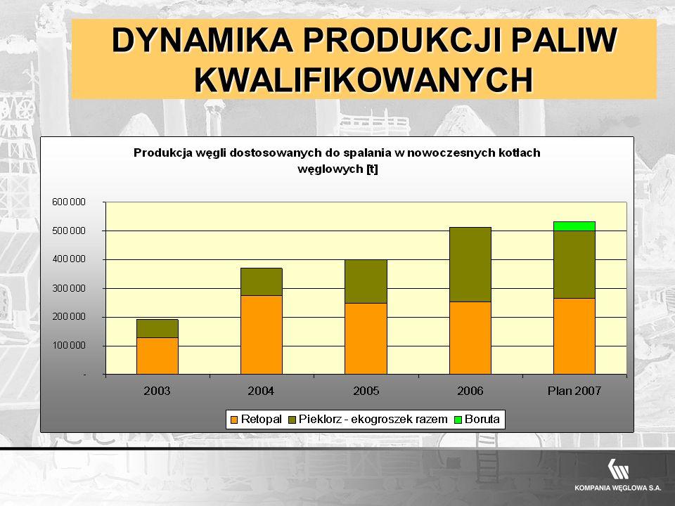 KOMPANIA WĘGLOWA S.A. DYNAMIKA PRODUKCJI PALIW KWALIFIKOWANYCH