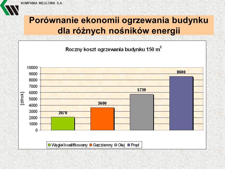 KOMPANIA WĘGLOWA S.A. Porównanie ekonomii ogrzewania budynku dla różnych nośników energii