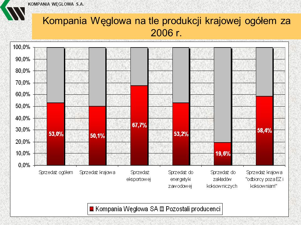 KOMPANIA WĘGLOWA S.A. Kompania Węglowa na tle produkcji krajowej ogółem za 2006 r.