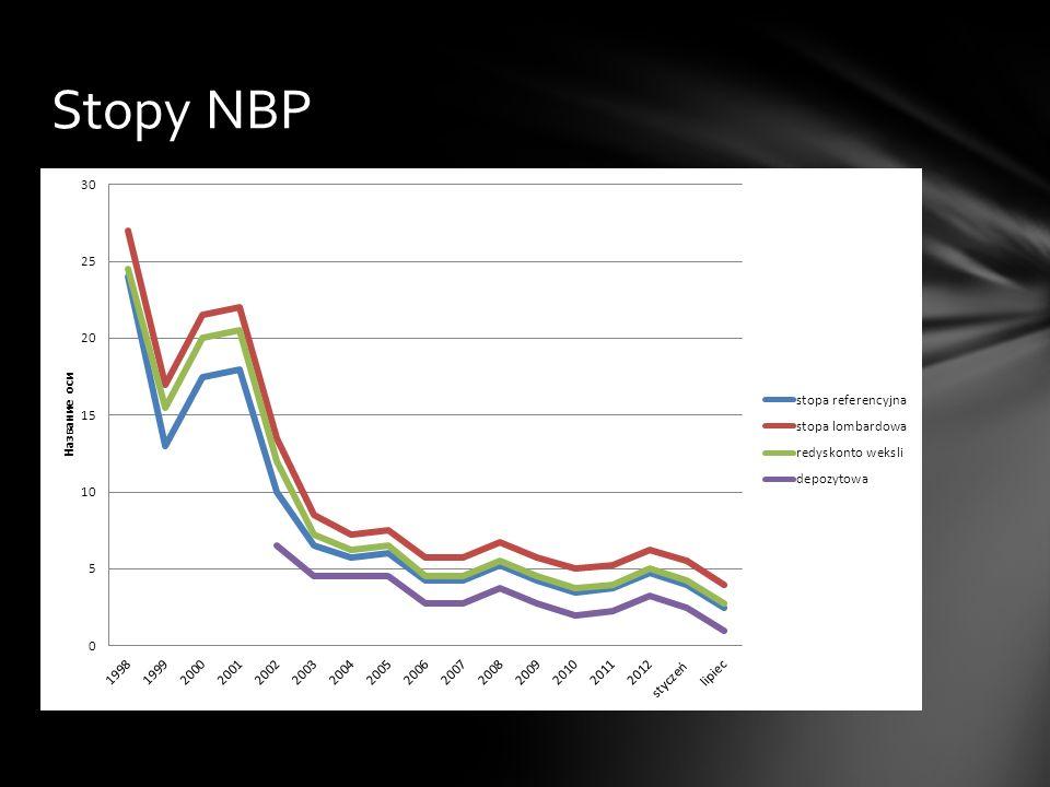 Stopy NBP