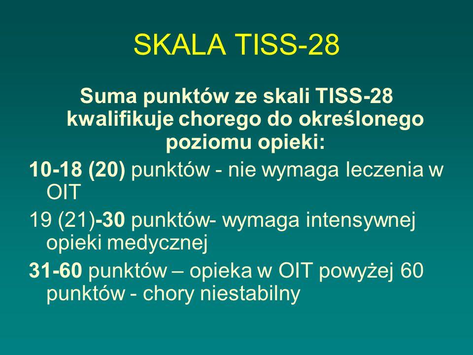 SKALA TISS-28 Suma punktów ze skali TISS-28 kwalifikuje chorego do określonego poziomu opieki: 10-18 (20) punktów - nie wymaga leczenia w OIT 19 (21)-30 punktów- wymaga intensywnej opieki medycznej 31-60 punktów – opieka w OIT powyżej 60 punktów - chory niestabilny