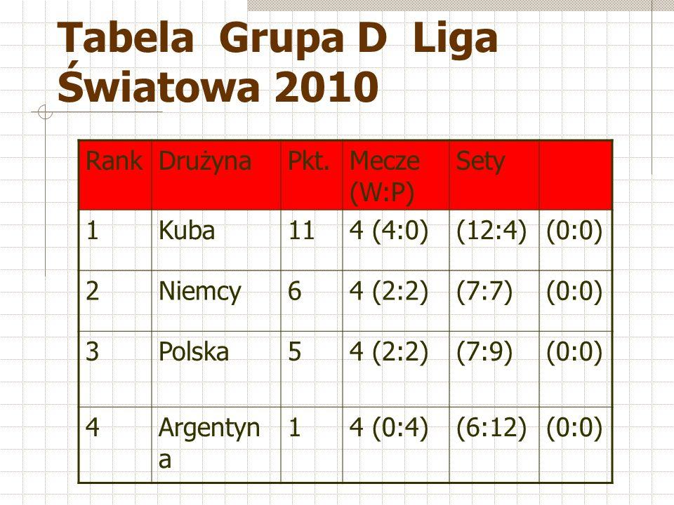 Tabela Grupa D Liga Światowa 2010 RankDrużynaPkt.Mecze (W:P) Sety 1Kuba114 (4:0)(12:4)(0:0) 2Niemcy64 (2:2)(7:7)(0:0) 3Polska54 (2:2)(7:9)(0:0) 4Argentyn a 14 (0:4)(6:12)(0:0)