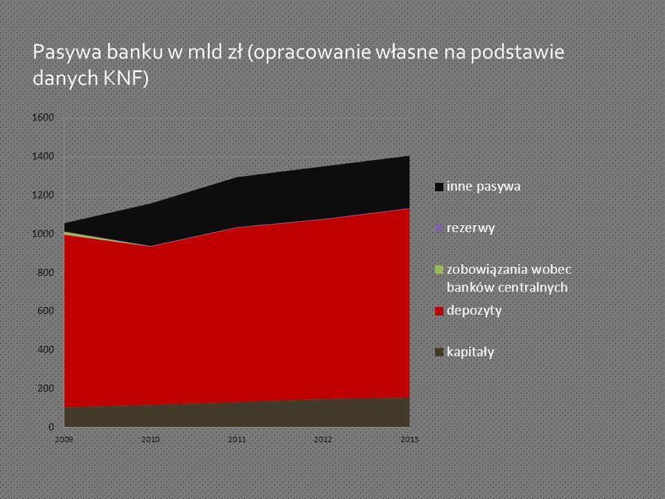 Pasywa banku w mld zł (opracowanie własne na podstawie danych KNF)