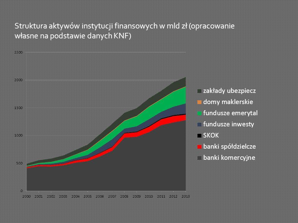 Struktura aktywów instytucji finansowych w mld zł (opracowanie własne na podstawie danych KNF)
