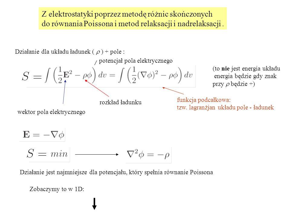 rozkład ładunku wektor pola elektrycznego Działanie jest najmniejsze dla potencjału, który spełnia równanie Poissona Działanie dla układu ładunek ( 