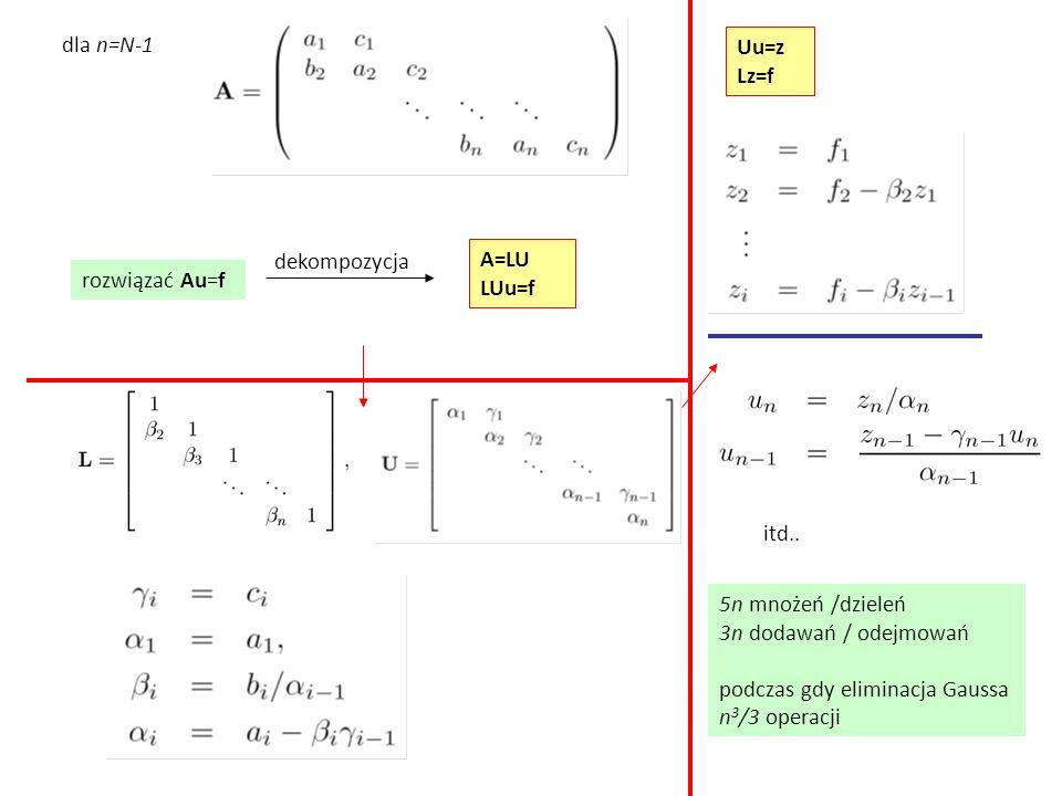 dla n=N-1 rozwiązać Au=f A=LU LUu=f dekompozycja Uu=z Lz=f itd.. 5n mnożeń /dzieleń 3n dodawań / odejmowań podczas gdy eliminacja Gaussa n 3 /3 operac