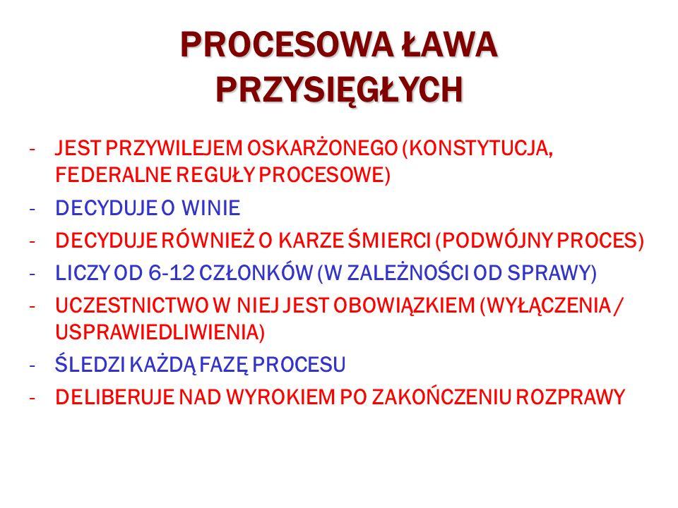 PROCESOWA ŁAWA PRZYSIĘGŁYCH -JEST PRZYWILEJEM OSKARŻONEGO (KONSTYTUCJA, FEDERALNE REGUŁY PROCESOWE) -DECYDUJE O WINIE -DECYDUJE RÓWNIEŻ O KARZE ŚMIERCI (PODWÓJNY PROCES) -LICZY OD 6-12 CZŁONKÓW (W ZALEŻNOŚCI OD SPRAWY) -UCZESTNICTWO W NIEJ JEST OBOWIĄZKIEM (WYŁĄCZENIA / USPRAWIEDLIWIENIA) -ŚLEDZI KAŻDĄ FAZĘ PROCESU -DELIBERUJE NAD WYROKIEM PO ZAKOŃCZENIU ROZPRAWY
