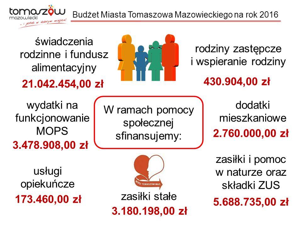 W ramach pomocy społecznej sfinansujemy: świadczenia rodzinne i fundusz alimentacyjny 21.042.454,00 zł 430.904,00 zł rodziny zastępcze i wspieranie rodziny dodatki mieszkaniowe 2.760.000,00 zł usługi opiekuńcze 173.460,00 zł zasiłki stałe 3.180.198,00 zł zasiłki i pomoc w naturze oraz składki ZUS 5.688.735,00 zł wydatki na funkcjonowanie MOPS 3.478.908,00 zł