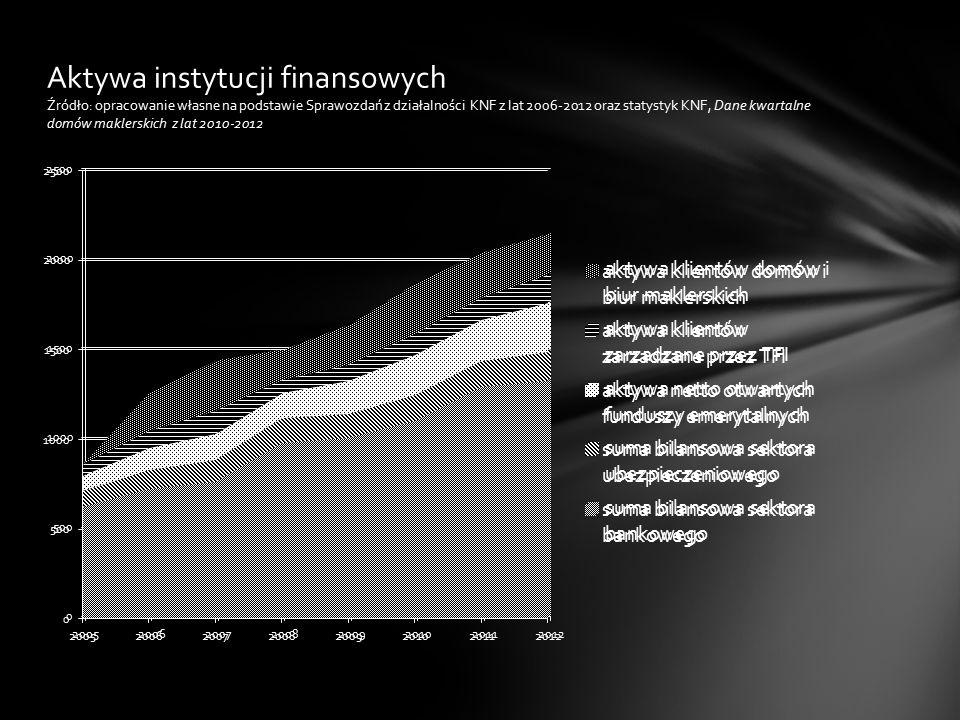 Aktywa instytucji finansowych Źródło: opracowanie własne na podstawie Sprawozdań z działalności KNF z lat 2006-2012 oraz statystyk KNF, Dane kwartalne domów maklerskich z lat 2010-2012