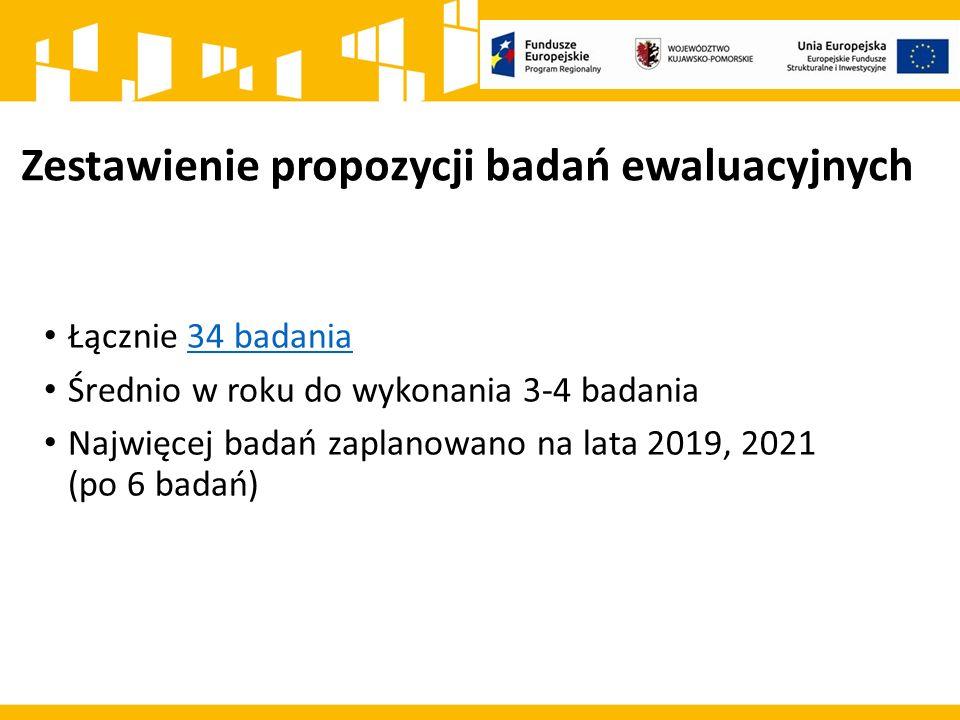 Zestawienie propozycji badań ewaluacyjnych Łącznie 34 badania34 badania Średnio w roku do wykonania 3-4 badania Najwięcej badań zaplanowano na lata 2019, 2021 (po 6 badań)