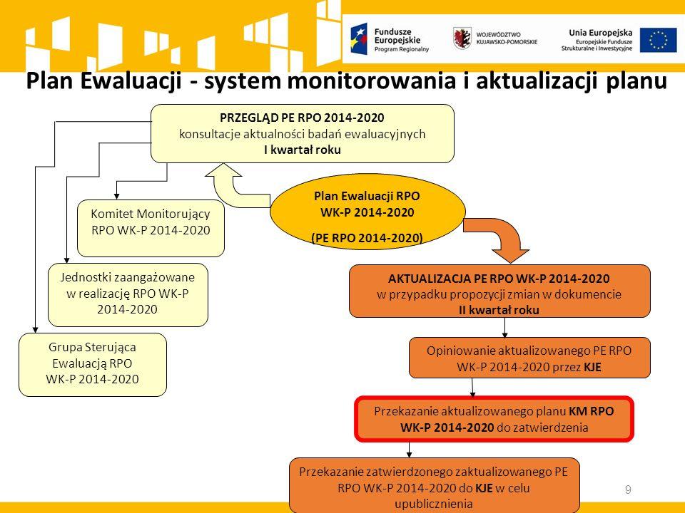 Plan Ewaluacji - system monitorowania i aktualizacji planu Plan Ewaluacji RPO WK-P 2014-2020 (PE RPO 2014-2020) PRZEGLĄD PE RPO 2014-2020 konsultacje aktualności badań ewaluacyjnych I kwartał roku AKTUALIZACJA PE RPO WK-P 2014-2020 w przypadku propozycji zmian w dokumencie II kwartał roku Komitet Monitorujący RPO WK-P 2014-2020 Jednostki zaangażowane w realizację RPO WK-P 2014-2020 Opiniowanie aktualizowanego PE RPO WK-P 2014-2020 przez KJE Przekazanie aktualizowanego planu KM RPO WK-P 2014-2020 do zatwierdzenia Przekazanie zatwierdzonego zaktualizowanego PE RPO WK-P 2014-2020 do KJE w celu upublicznienia Grupa Sterująca Ewaluacją RPO WK-P 2014-2020 9