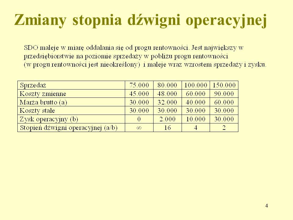 5 Przydatność znajomości stopnia dźwigni operacyjnej Znając stopień dźwigni operacyjnej i zakładany procentowy przyrost sprzedaży można ustalić procent przyrostu zysku operacyjnego: %przyrost zysku = % owy wzrost sprzedaży * stopień dźwigni operacyjnej Znając stopień dźwigni operacyjnej i zakładany procentowy przyrost sprzedaży można ustalić również kwotę przyrostu zysku operacyjnego: przyrost kwoty zysku = % owy wzrost sprzedaży *stopień dźwigni operacyjnej * zysk operacyjny Dźwignia operacyjna jest narzędziem pozwalającym zarządowi szybko określić, jaki wpływ na zyski będą miały zmiany w wielkości sprzedaży, bez konieczności przygotowywania szczegółowych rachunków wyników.