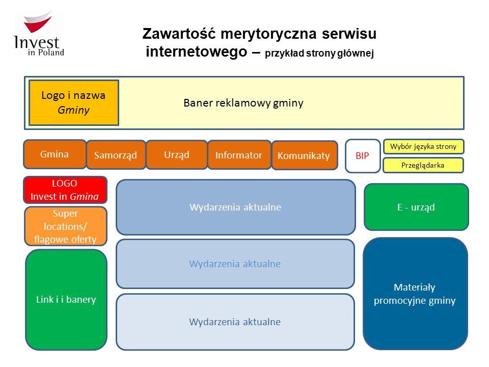 Baner reklamowy gminy Zawartość merytoryczna serwisu internetowego – przykład strony głównej BIP Wybór języka strony LOGO Invest in Gmina Link i i ban