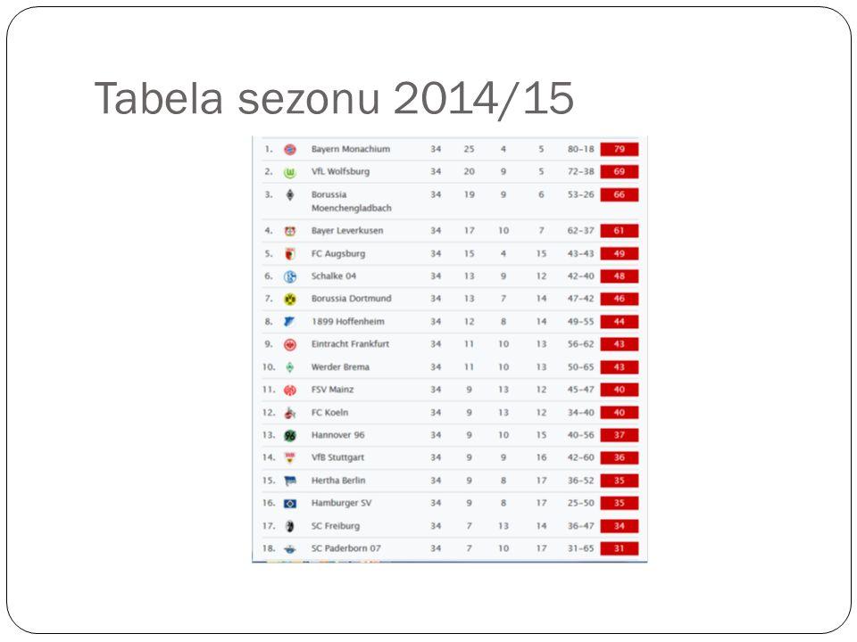 Tabela sezonu 2014/15