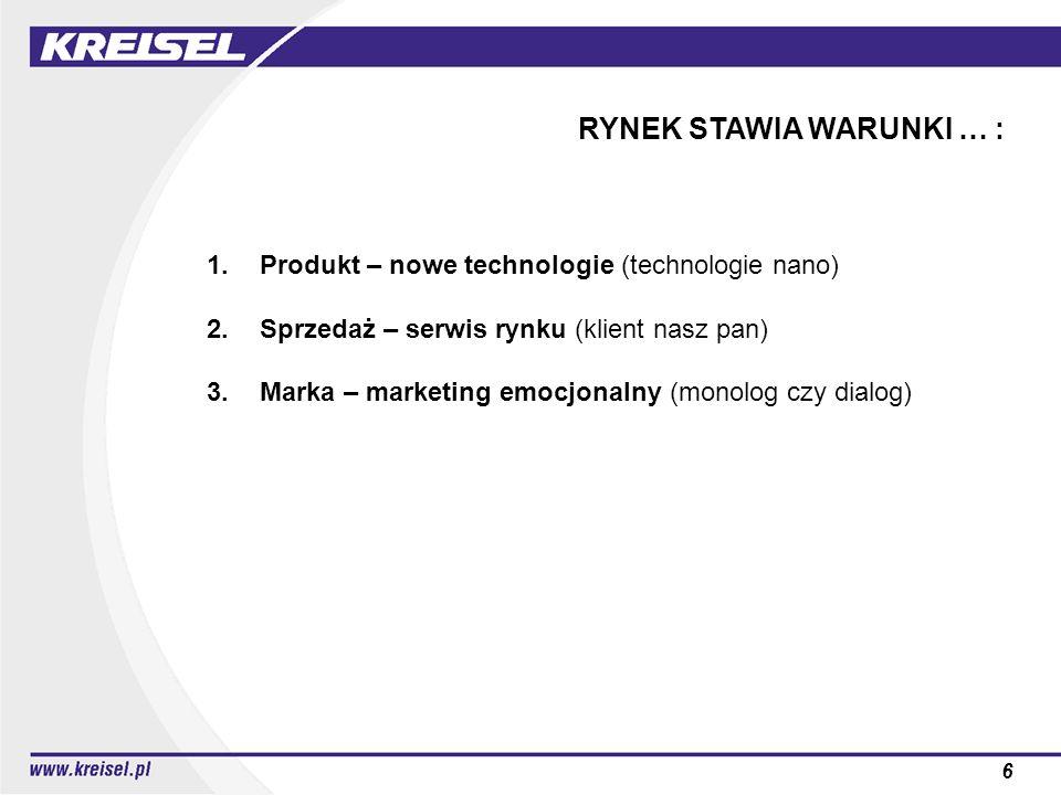 6 RYNEK STAWIA WARUNKI … : 1.Produkt – nowe technologie (technologie nano) 2.Sprzedaż – serwis rynku (klient nasz pan) 3.Marka – marketing emocjonalny (monolog czy dialog)