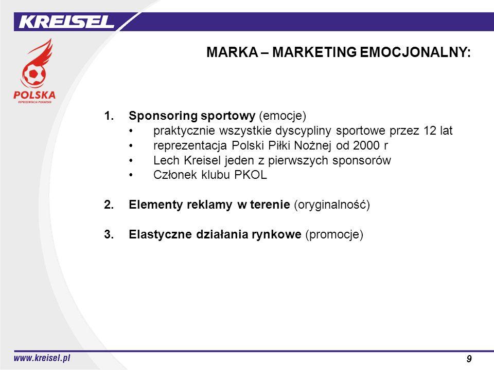 9 MARKA – MARKETING EMOCJONALNY: 1.Sponsoring sportowy (emocje) praktycznie wszystkie dyscypliny sportowe przez 12 lat reprezentacja Polski Piłki Nożn