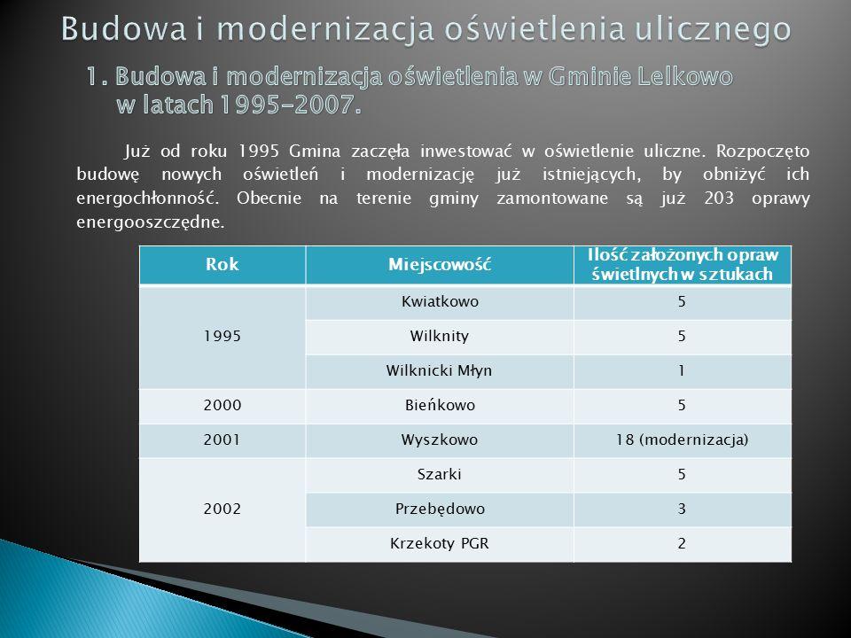 RokMiejscowość Ilość założonych opraw świetlnych w sztukach 1995 Kwiatkowo5 Wilknity5 Wilknicki Młyn1 2000Bieńkowo5 2001Wyszkowo18 (modernizacja) 2002 Szarki5 Przebędowo3 Krzekoty PGR2