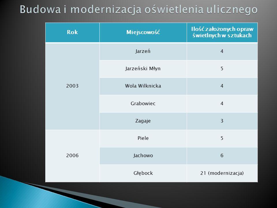 RokMiejscowość Ilość założonych opraw świetlnych w sztukach 2003 Jarzeń4 Jarzeński Młyn5 Wola Wilknicka4 Grabowiec4 Zagaje3 2006 Piele5 Jachowo6 Głębock21 (modernizacja)