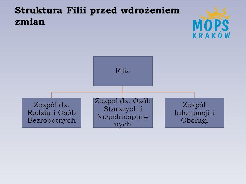Struktura Filii przed wdrożeniem zmian Filia Zespół ds. Rodzin i Osób Bezrobotnych Zespół ds. Osób Starszych i Niepełnospraw nych Zespół Informacji i