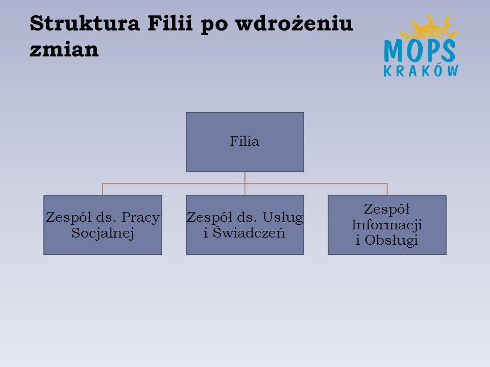 Struktura Filii po wdrożeniu zmian Filia Zespół ds. Pracy Socjalnej Zespół ds. Usług i Świadczeń Zespół Informacji i Obsługi