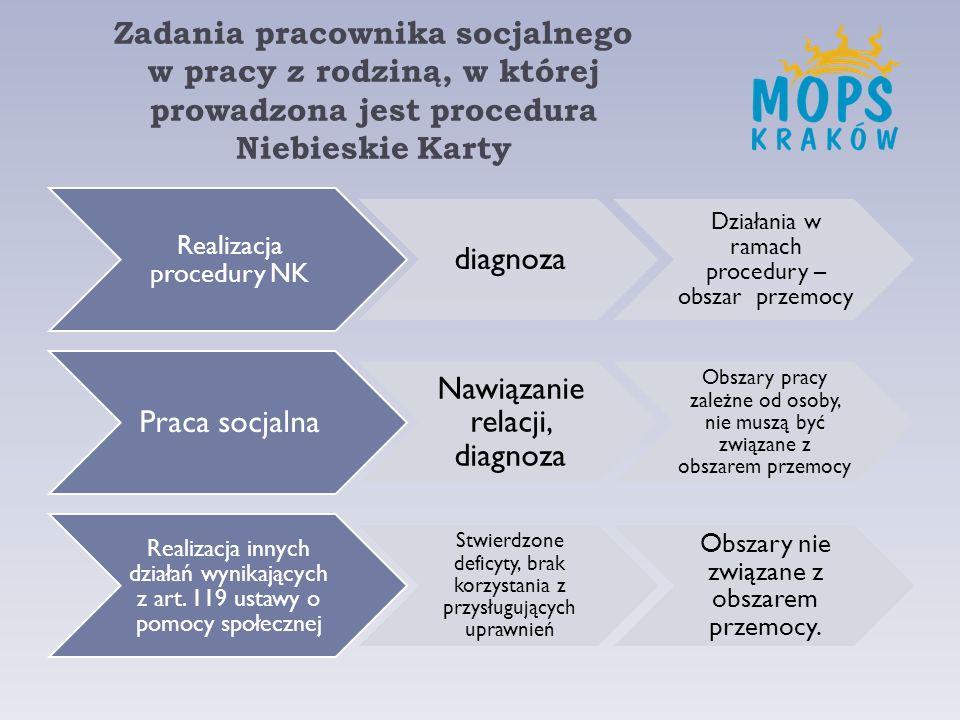 Zadania pracownika socjalnego w pracy z rodziną, w której prowadzona jest procedura Niebieskie Karty Realizacja procedury NK diagnoza Działania w rama