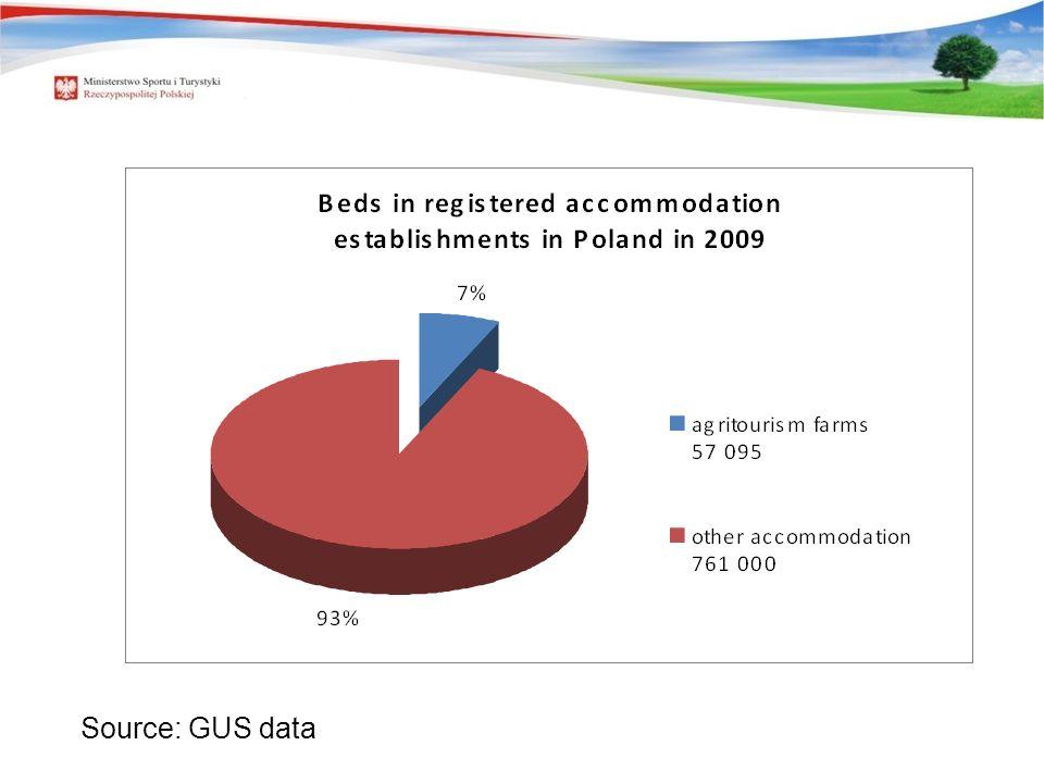 REJESTROWANA BAZA NOCLEGOWA W POLSCE Source: GUS data