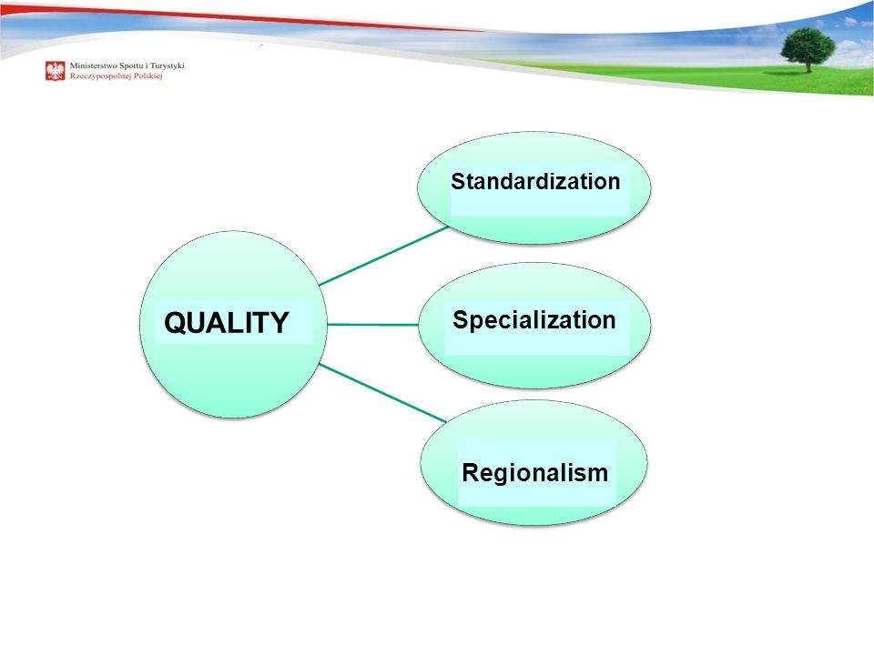 Standaryzacja Specjalizacja Regionalizm JAKOŚĆ QUALITY Standardization Specialization Regionalism
