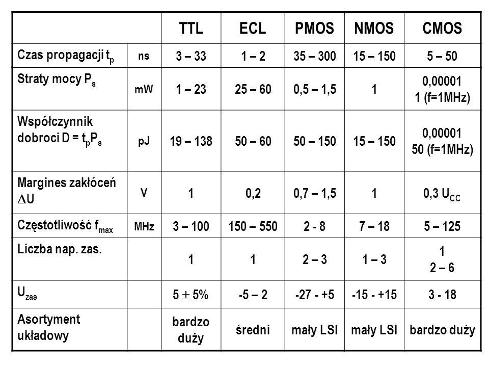 TTLECLPMOSNMOSCMOS Czas propagacji t p ns 3 – 331 – 235 – 30015 – 1505 – 50 Straty mocy P s mW 1 – 2325 – 600,5 – 1,51 0,00001 1 (f=1MHz) Współczynnik dobroci D = t p P s pJ 19 – 13850 – 6050 – 15015 – 150 0,00001 50 (f=1MHz) Margines zakłóceń  U V 10,20,7 – 1,510,3 U CC Częstotliwość f max MHz 3 – 100150 – 5502 - 87 – 185 – 125 Liczba nap.