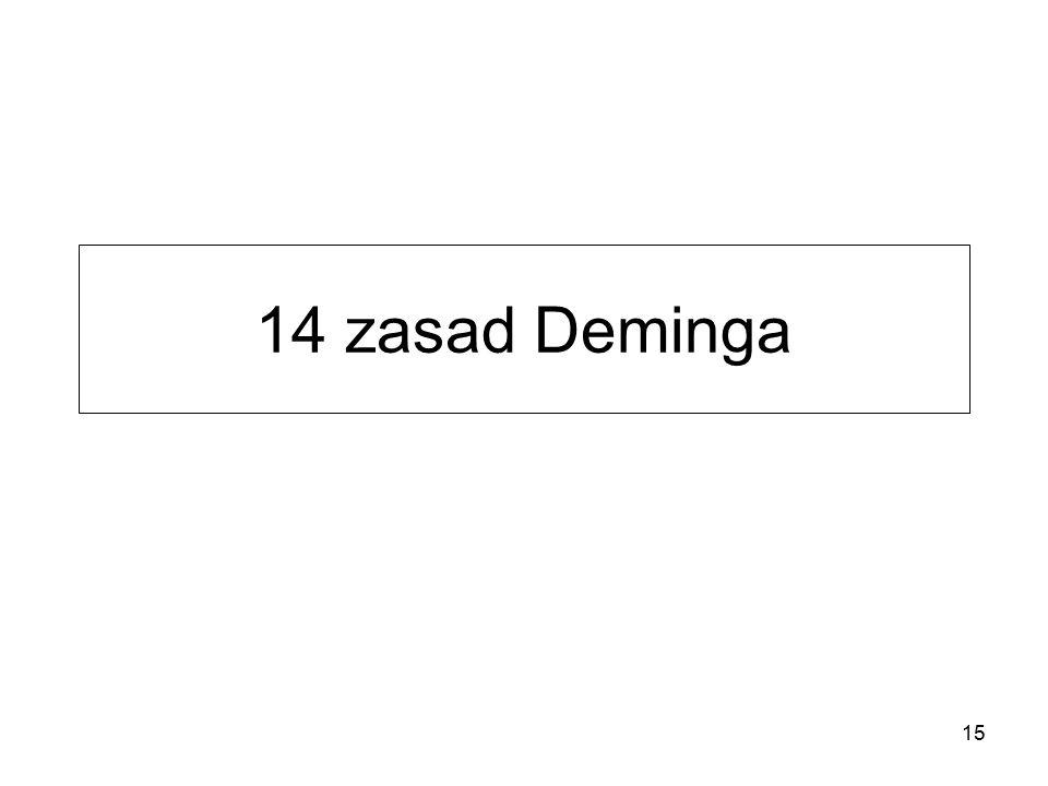 14 zasad Deminga 15