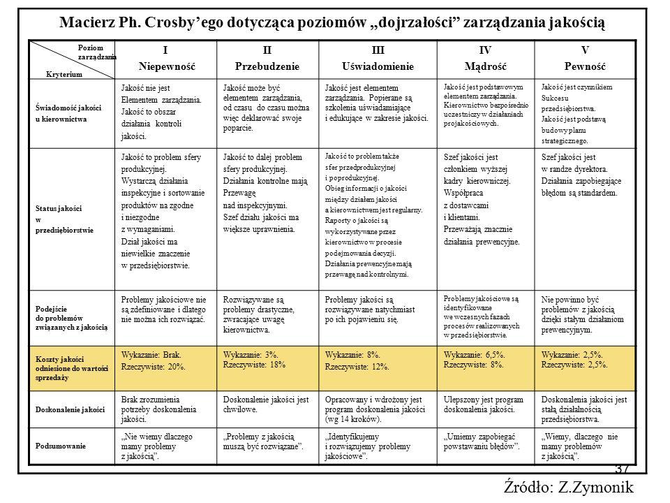 """37 Macierz Ph. Crosby'ego dotycząca poziomów """"dojrzałości"""" zarządzania jakością I Niepewność II Przebudzenie III Uświadomienie IV Mądrość V Pewność Św"""